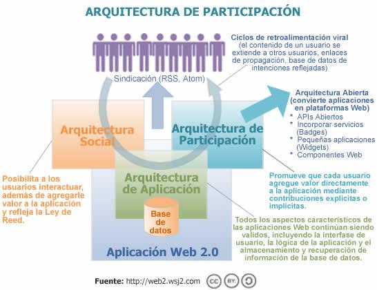 Arquitectura de la participación