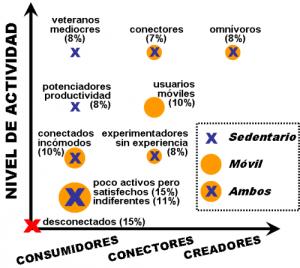 Diferencias de uso