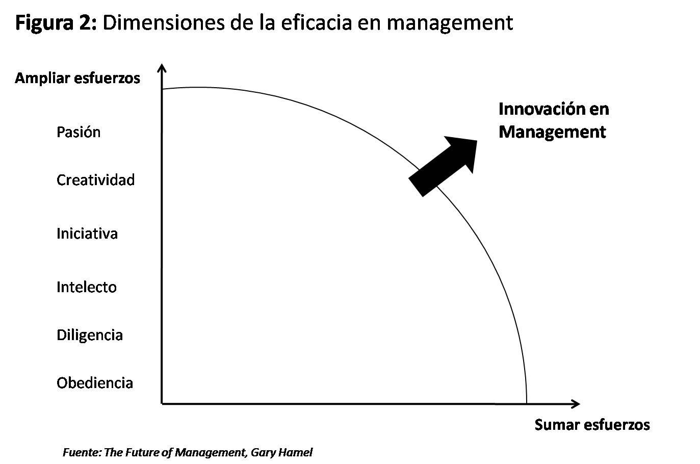 Eficacia del Management