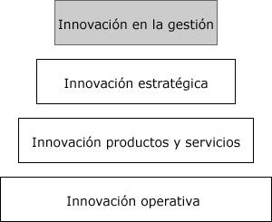 Innovación en gestion