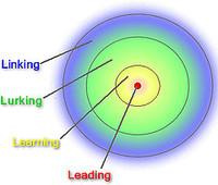 4Ls, (Linking, Lurking, Learning, Leading: enlazar, observar, aprender, liderar)